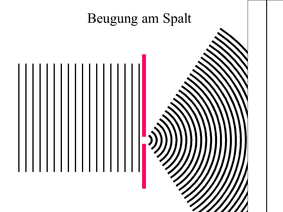 Beugung am Spalt
