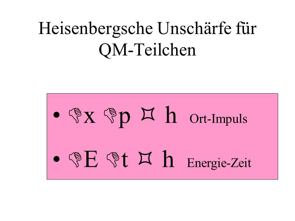 Heisenbergsche Unschärfe für QM-Teilchen