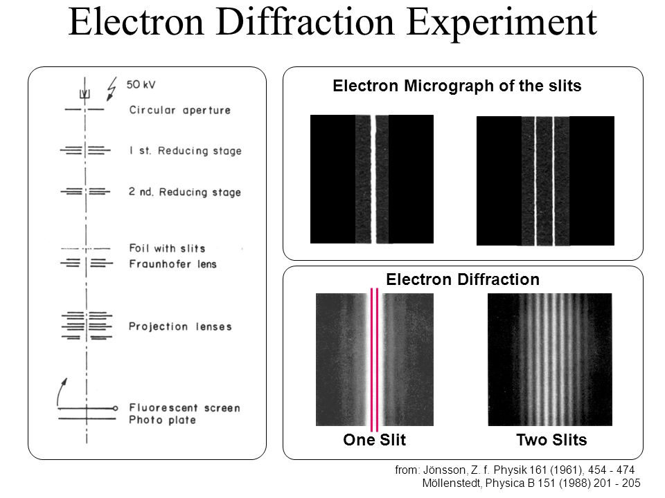 Electron Diffraction Experiment