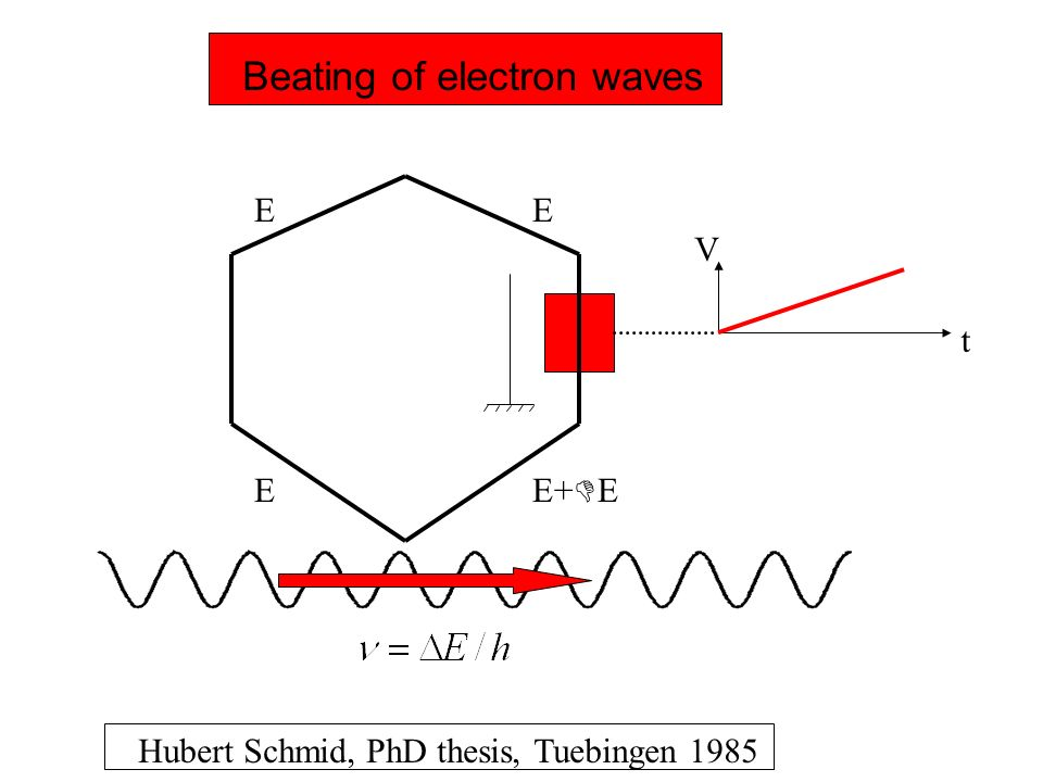 Beating of electron waves