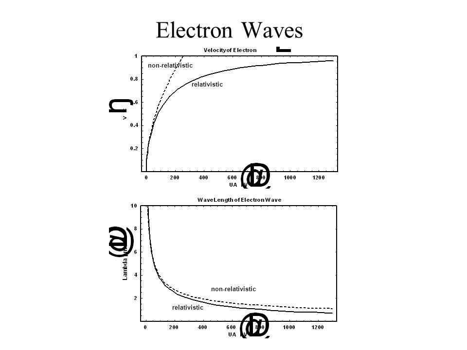 Electron Waves non-relativistic relativistic non-relativistic
