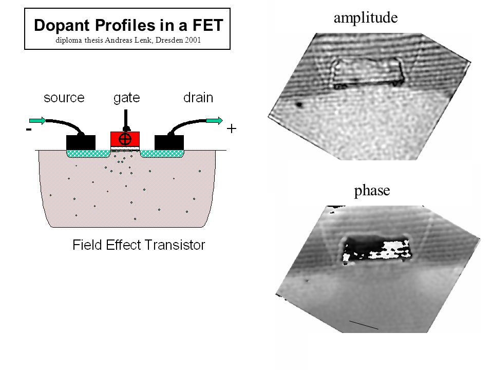 Dopant Profiles in a FET
