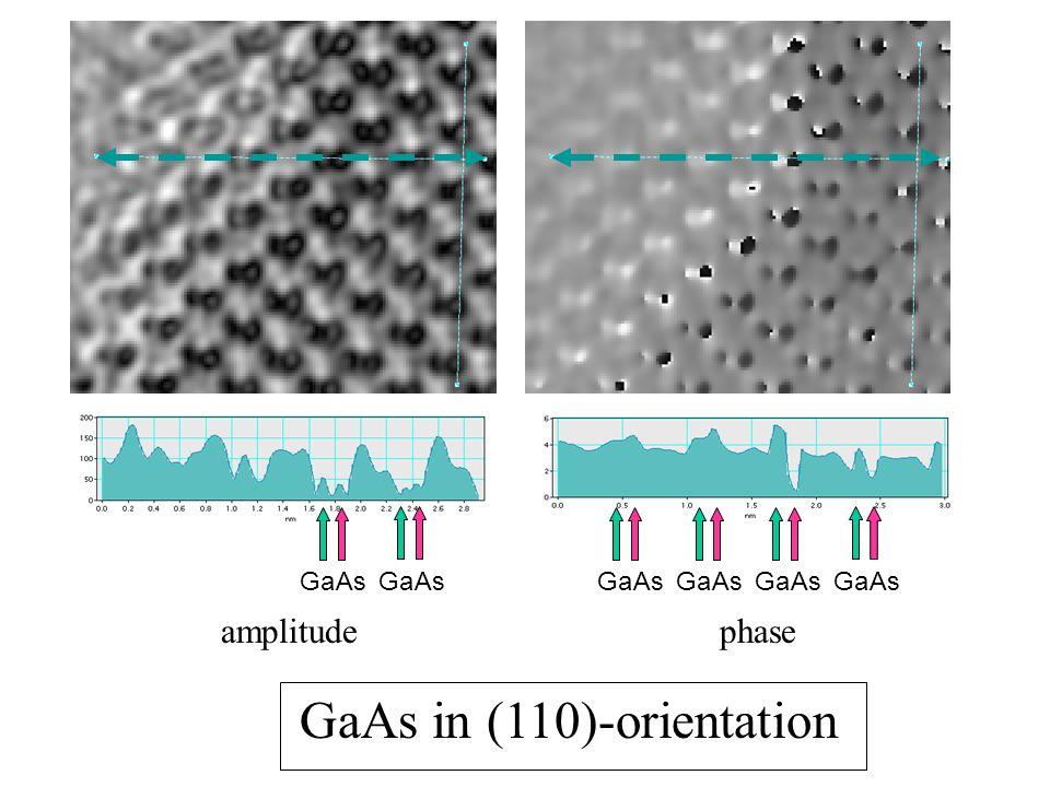 GaAs in (110)-orientation