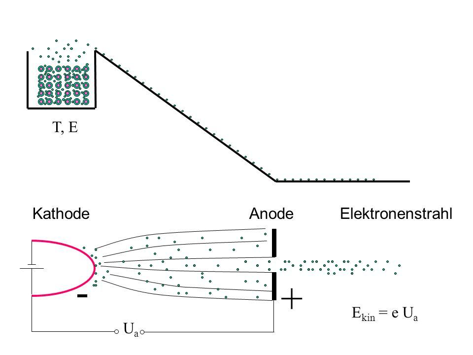 T, E Kathode Anode Elektronenstrahl Ua - + Ekin = e Ua