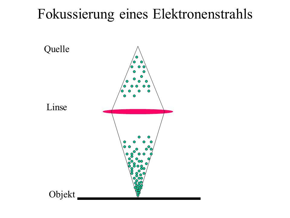 Fokussierung eines Elektronenstrahls