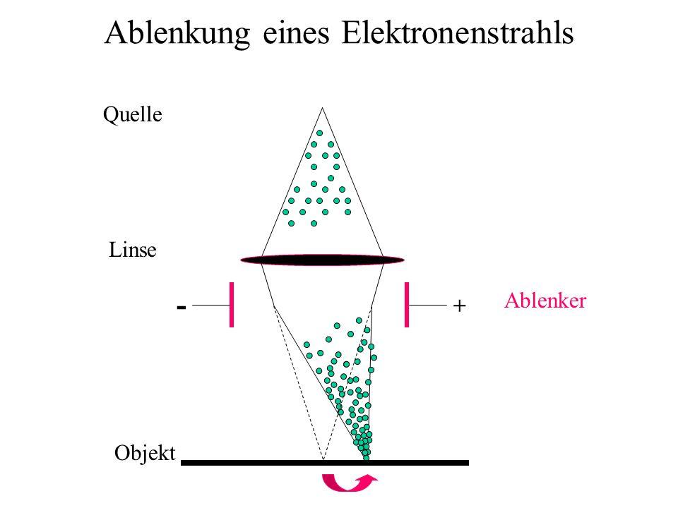 Ablenkung eines Elektronenstrahls