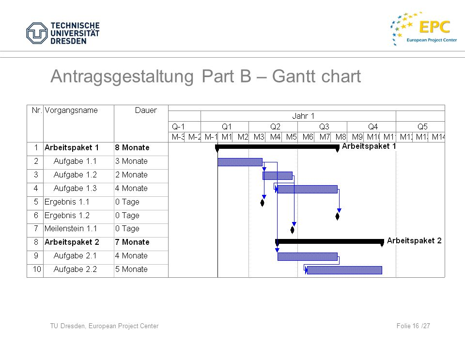 Antragsgestaltung Part B – Gantt chart