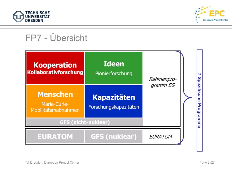 FP7 - Übersicht TU Dresden, European Project Center Folie 3 /27