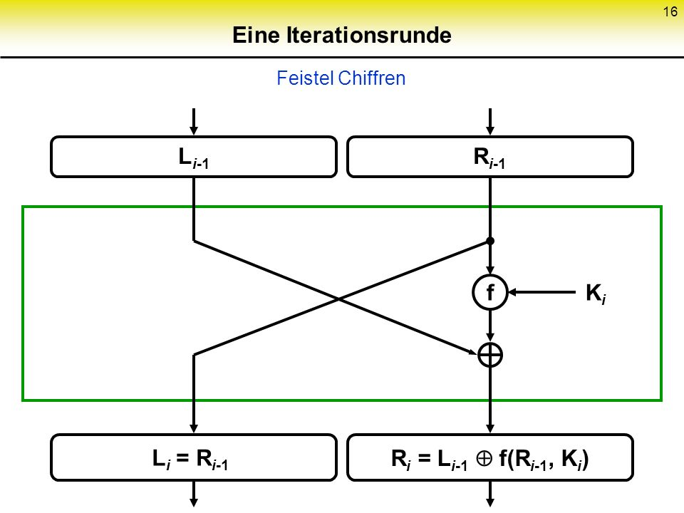 Eine Iterationsrunde Li-1 Ri-1 f Ki Li = Ri-1 Ri = Li-1  f(Ri-1, Ki)