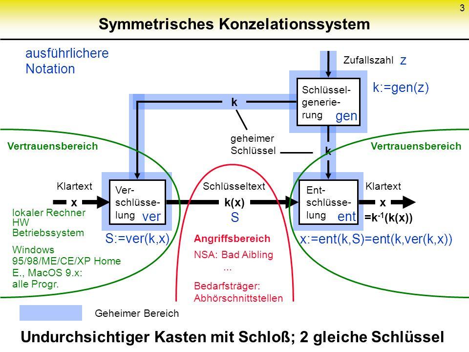 Symmetrisches Konzelationssystem