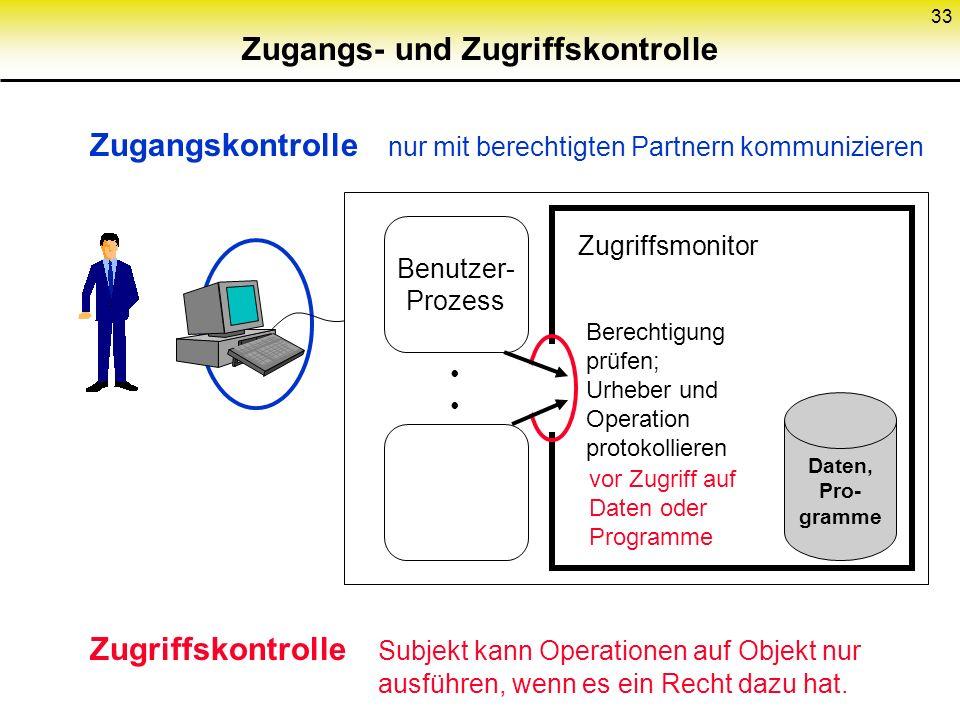 Zugangs- und Zugriffskontrolle