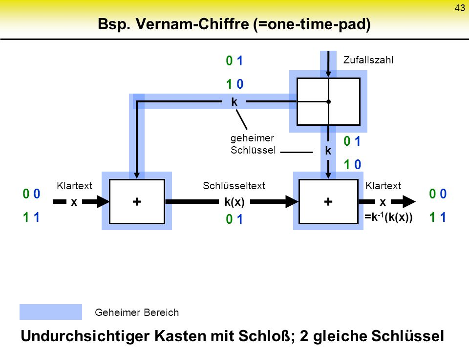 Bsp. Vernam-Chiffre (=one-time-pad)