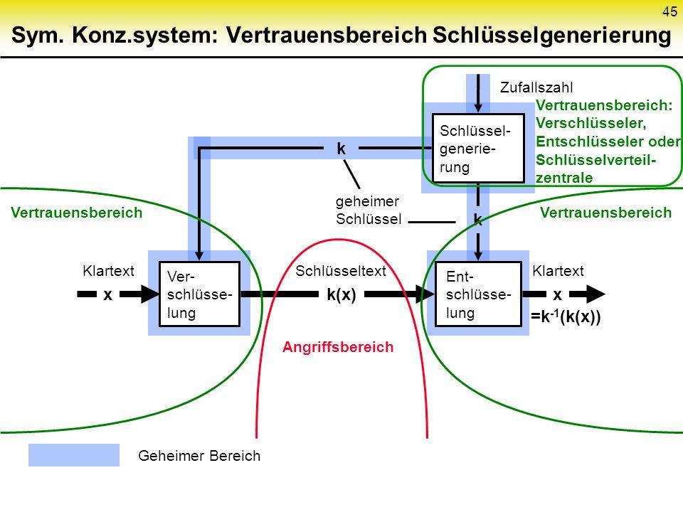 Sym. Konz.system: Vertrauensbereich Schlüsselgenerierung