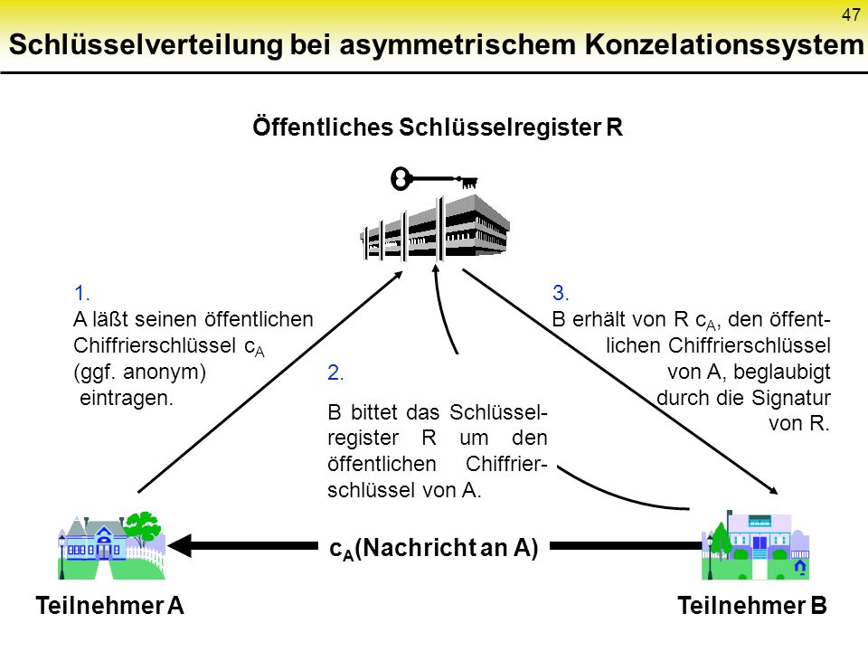 Schlüsselverteilung bei asymmetrischem Konzelationssystem