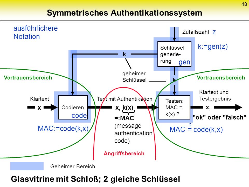 Symmetrisches Authentikationssystem