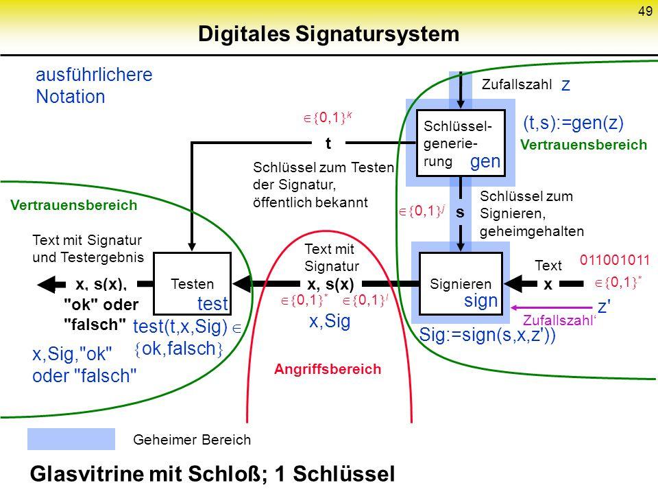 Digitales Signatursystem