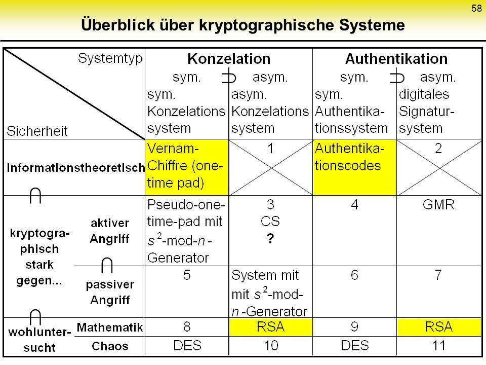 Überblick über kryptographische Systeme