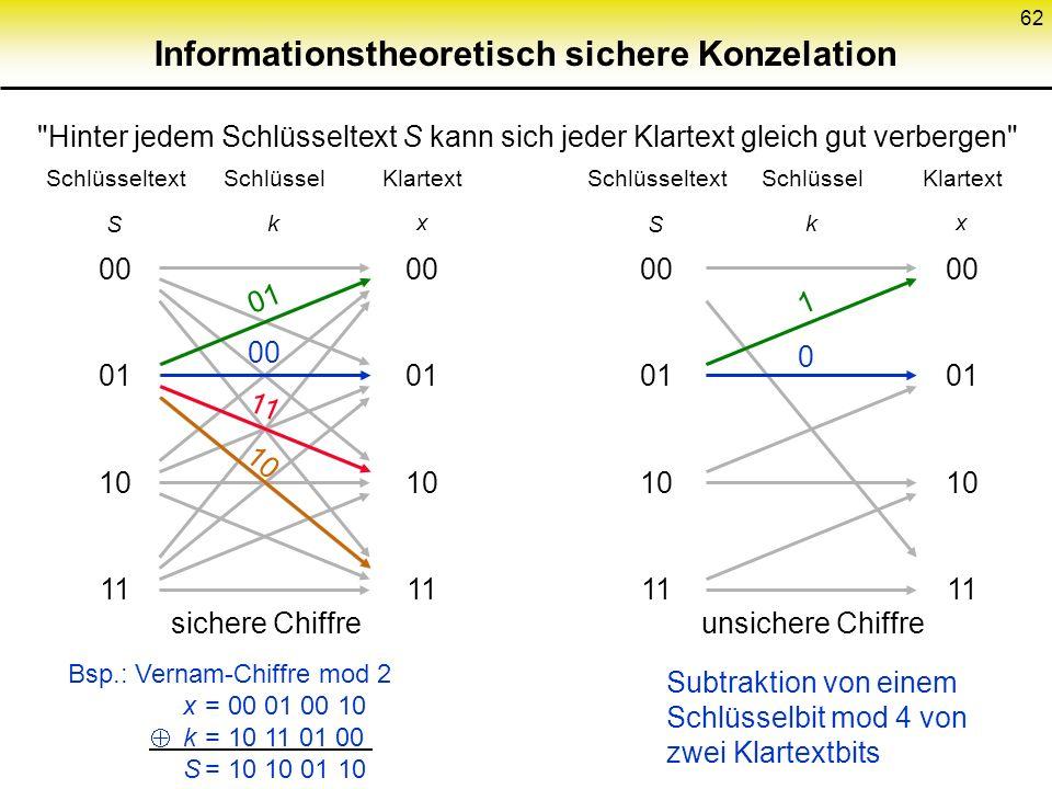 Informationstheoretisch sichere Konzelation