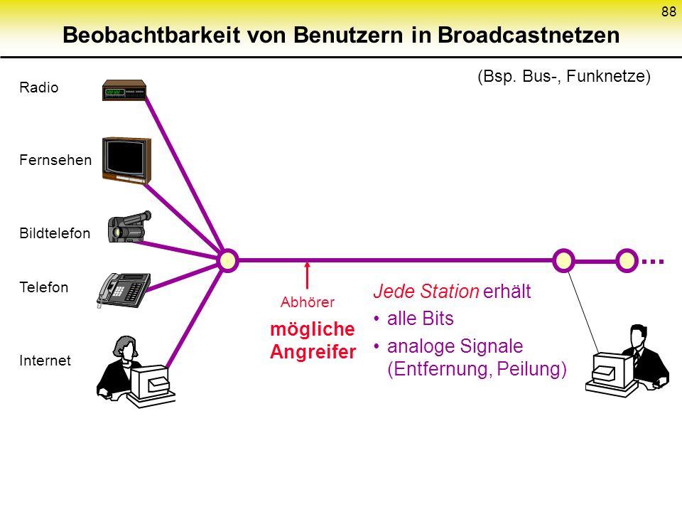 Beobachtbarkeit von Benutzern in Broadcastnetzen