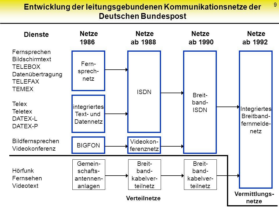 Entwicklung der leitungsgebundenen Kommunikationsnetze der Deutschen Bundespost
