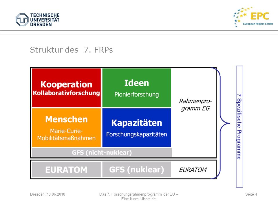 Das 7. Forschungsrahmenprogramm der EU –