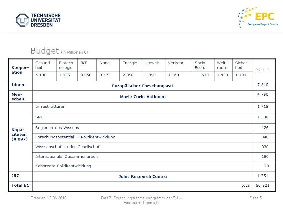 Budget (in Millionen €)