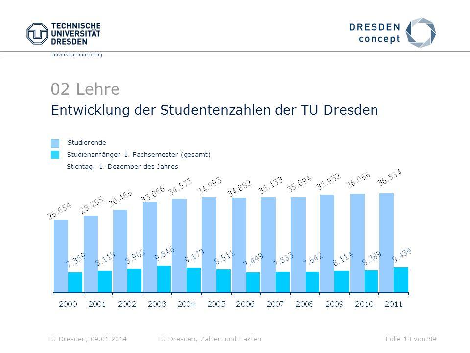 02 Lehre Entwicklung der Studentenzahlen der TU Dresden Studierende