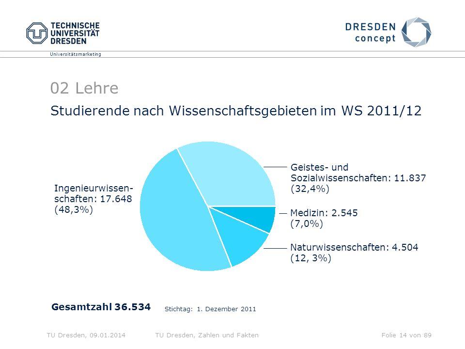 02 Lehre Studierende nach Wissenschaftsgebieten im WS 2011/12
