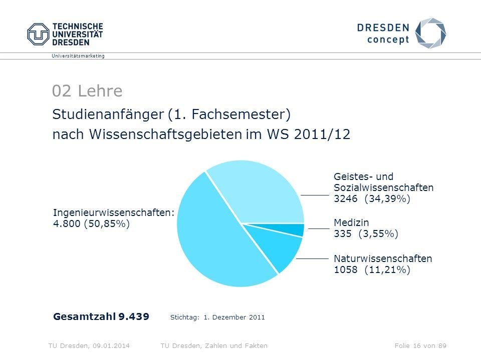 02 Lehre Studienanfänger (1. Fachsemester)