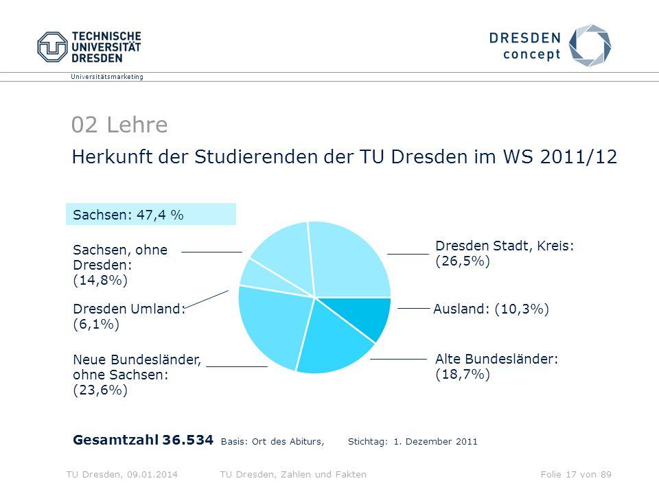 02 Lehre Herkunft der Studierenden der TU Dresden im WS 2011/12