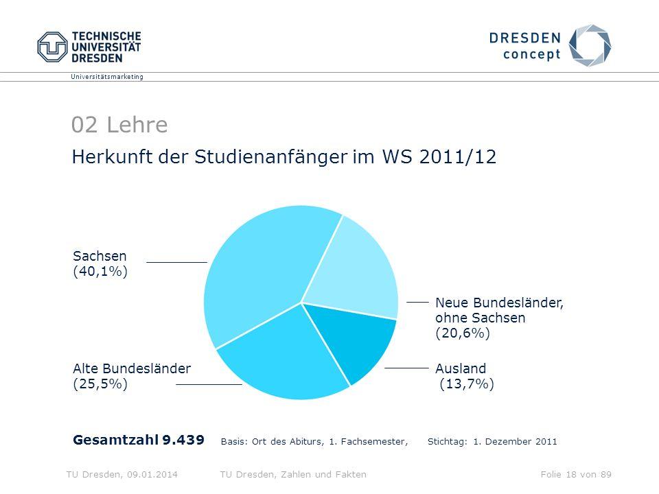 02 Lehre Herkunft der Studienanfänger im WS 2011/12 Sachsen (40,1%)