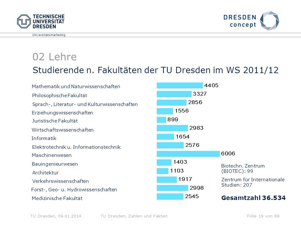 02 Lehre Studierende n. Fakultäten der TU Dresden im WS 2011/12