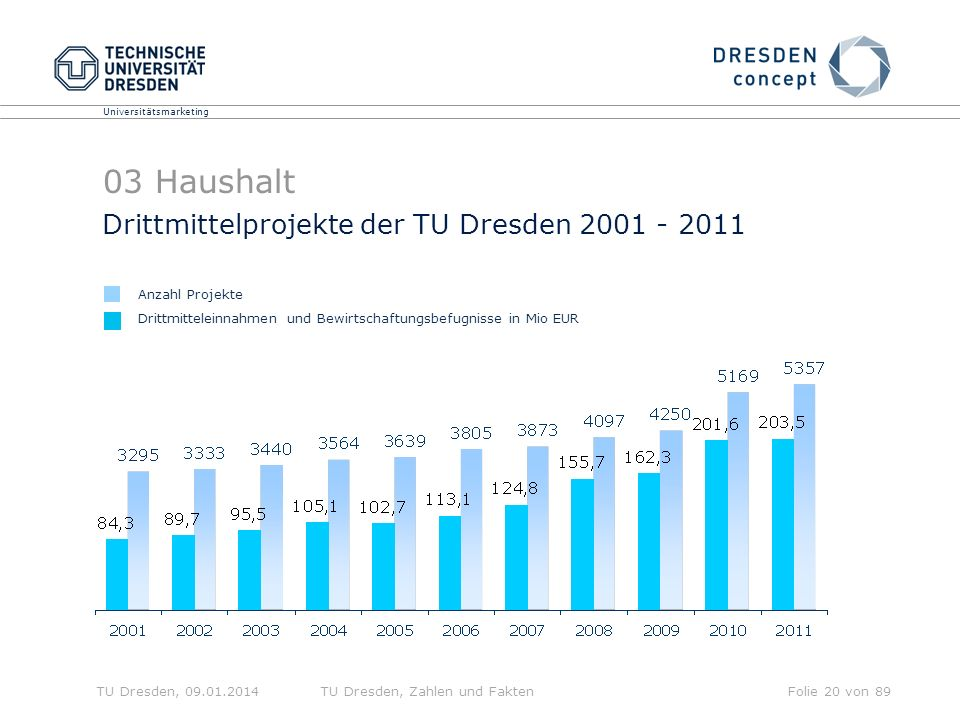 03 Haushalt Drittmittelprojekte der TU Dresden 2001 - 2011
