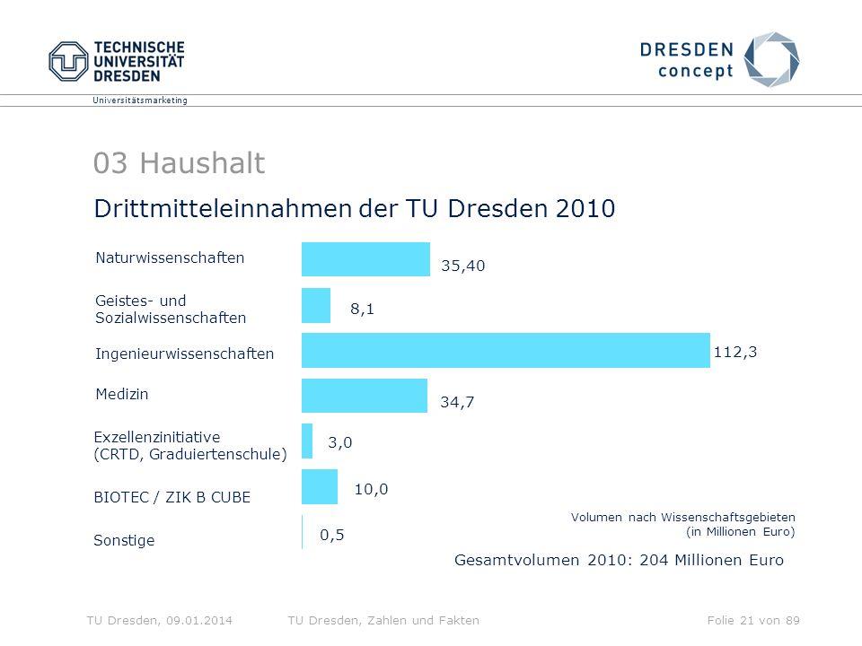 03 Haushalt Drittmitteleinnahmen der TU Dresden 2010 35,40 8,1 112,3