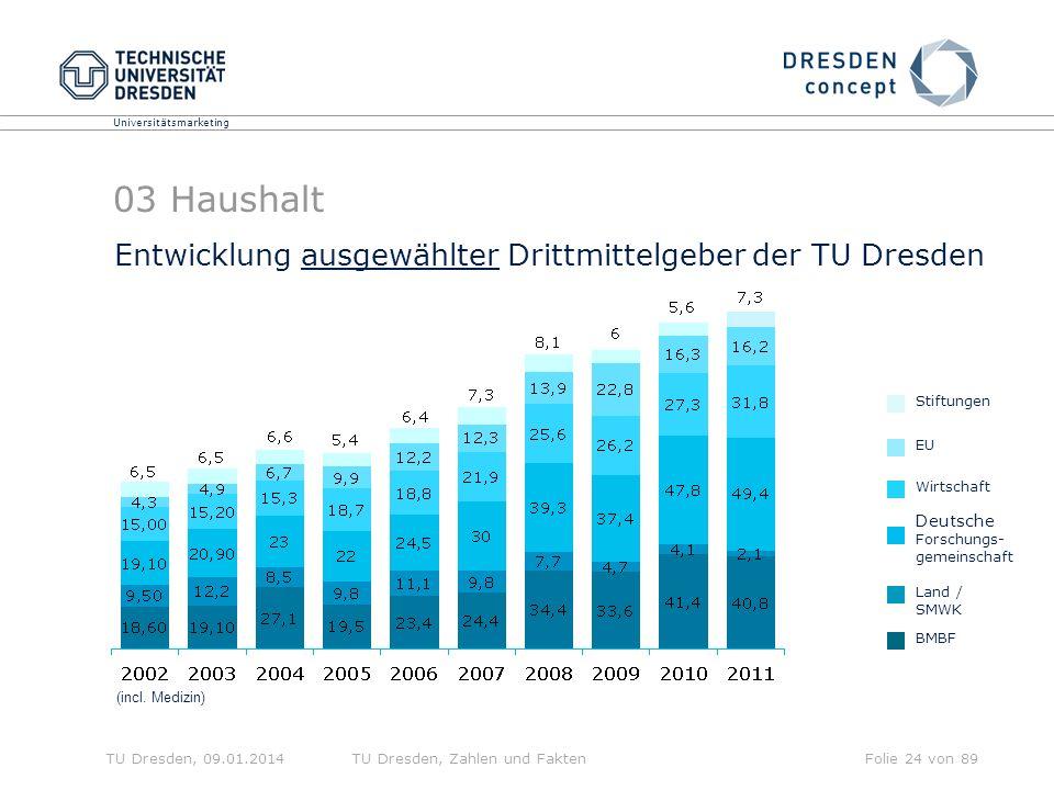03 Haushalt Entwicklung ausgewählter Drittmittelgeber der TU Dresden
