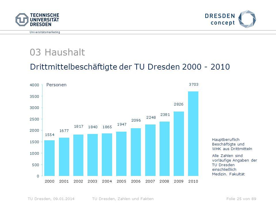 03 Haushalt Drittmittelbeschäftigte der TU Dresden 2000 - 2010