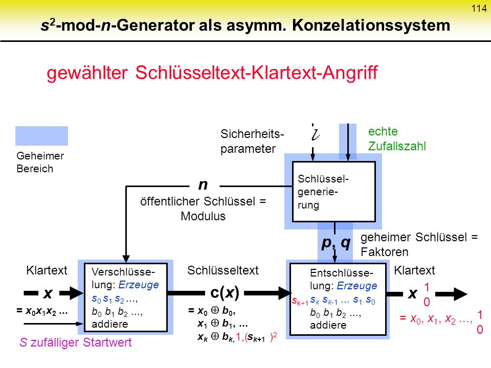 s2-mod-n-Generator als asymm. Konzelationssystem