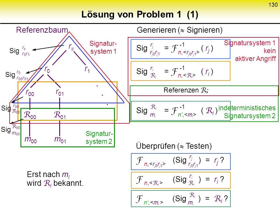 Lösung von Problem 1 (1) Referenzbaum Generieren ( Signieren) r
