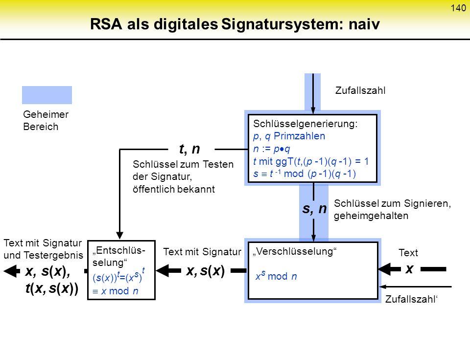 RSA als digitales Signatursystem: naiv