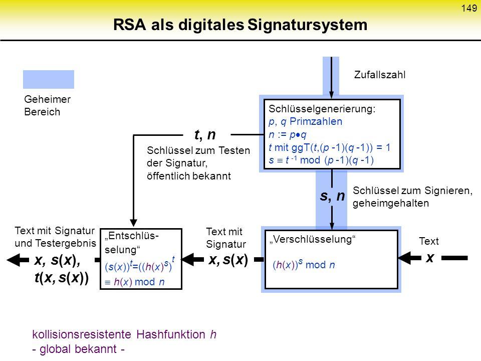 RSA als digitales Signatursystem