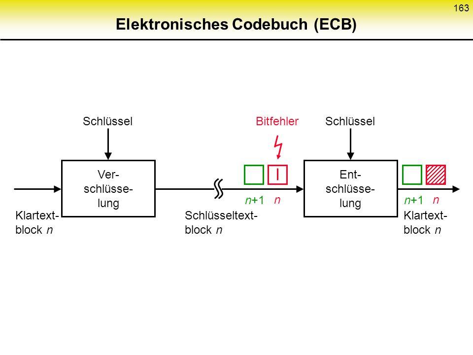 Elektronisches Codebuch (ECB)