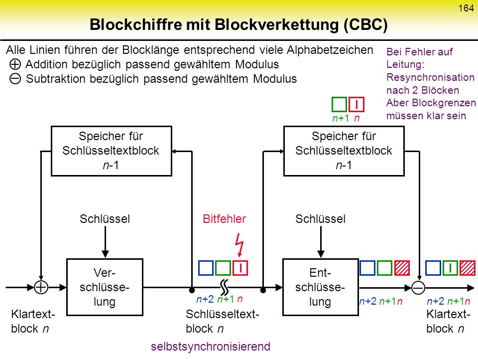 Blockchiffre mit Blockverkettung (CBC)