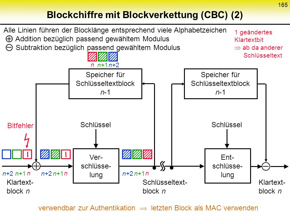 Blockchiffre mit Blockverkettung (CBC) (2)