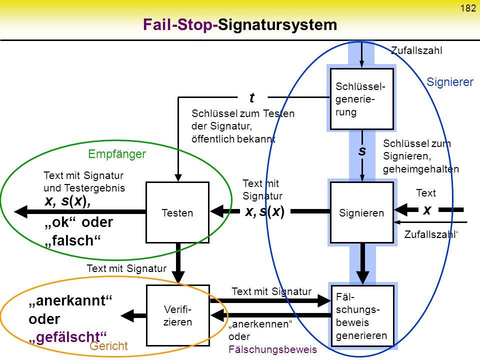 Fail-Stop-Signatursystem