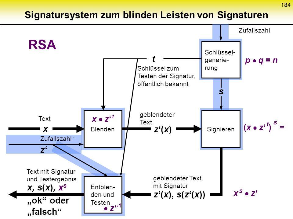 Signatursystem zum blinden Leisten von Signaturen