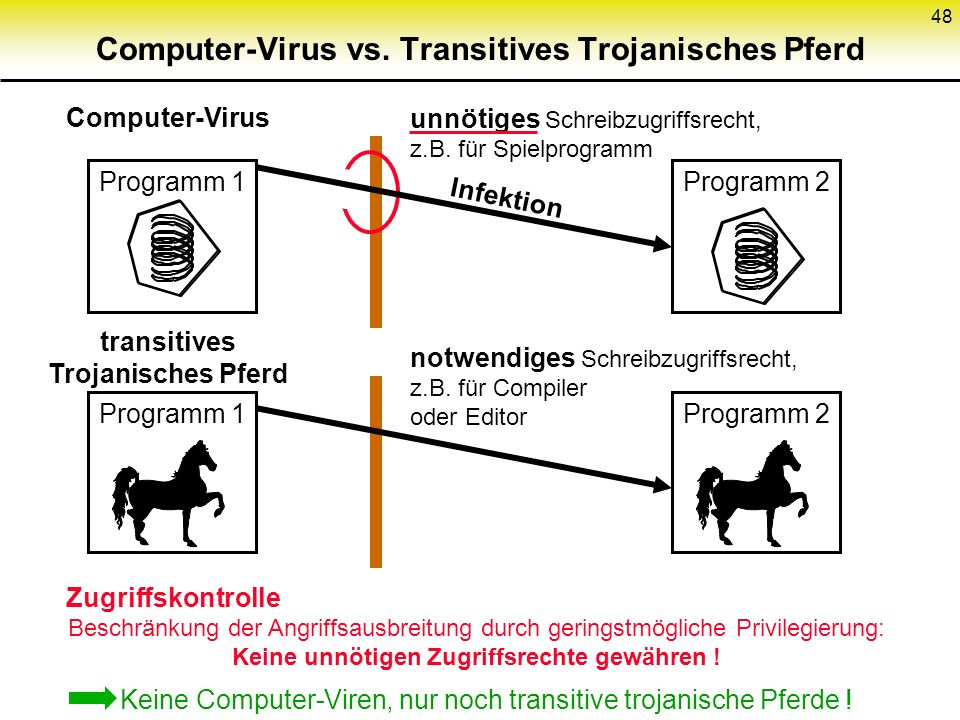 Computer-Virus vs. Transitives Trojanisches Pferd