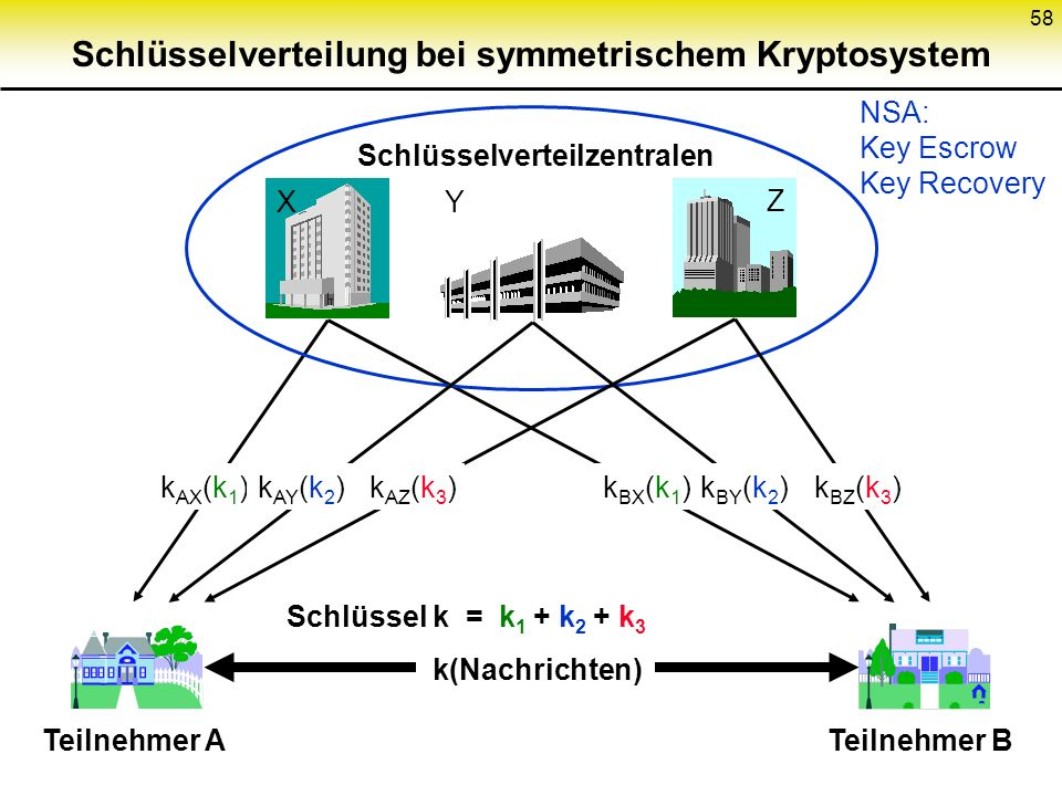 Schlüsselverteilung bei symmetrischem Kryptosystem