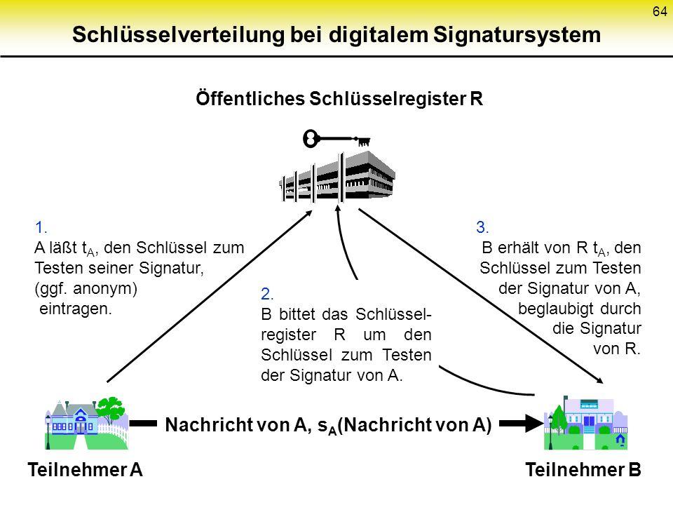 Schlüsselverteilung bei digitalem Signatursystem
