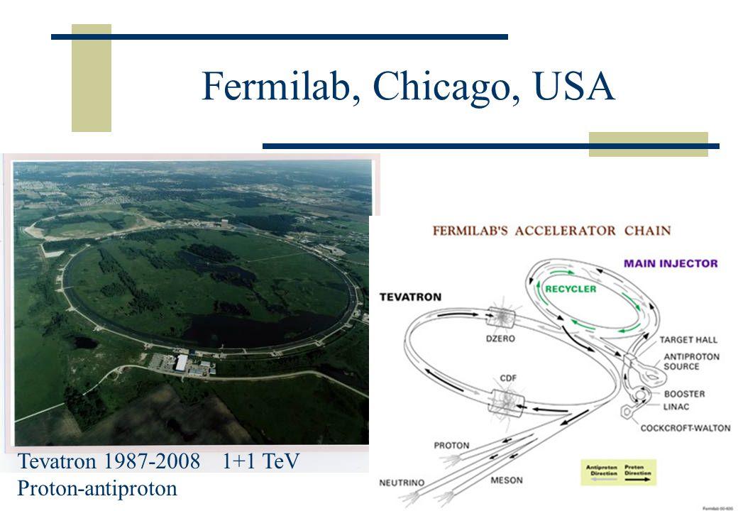 Fermilab, Chicago, USA Tevatron 1987-2008 1+1 TeV Proton-antiproton