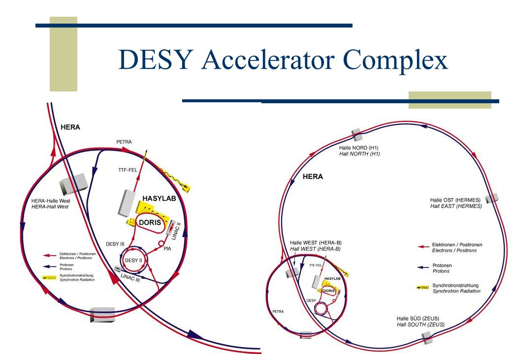 DESY Accelerator Complex